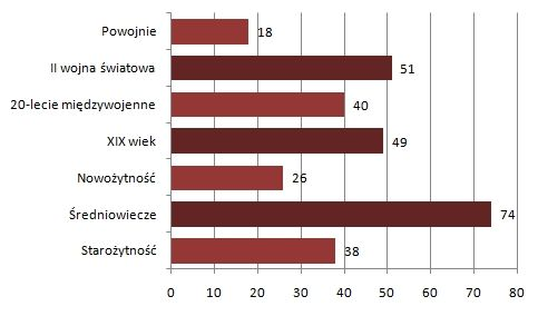 Wyniki ankiety (według liczby oddanych głosów).